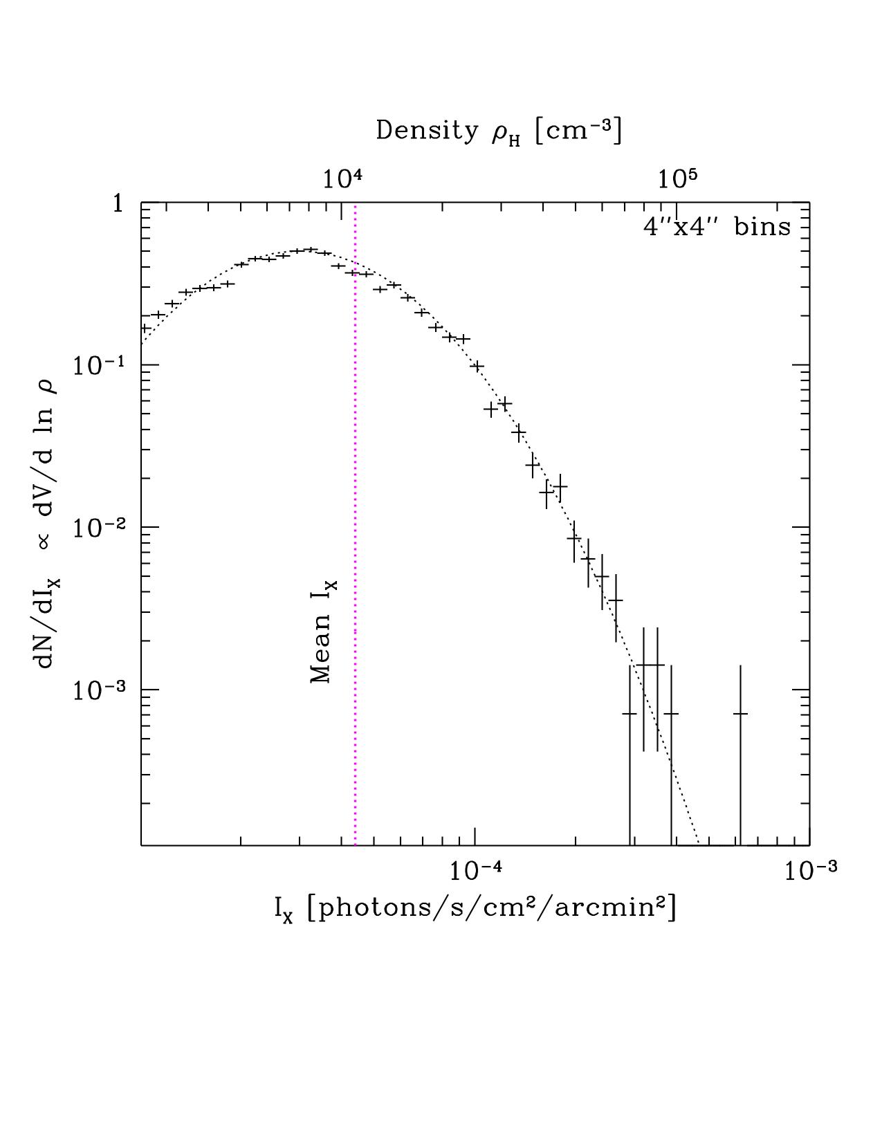 Доля объема, занятая газом с данной плотностью (на масштабах порядка 0.2 пк). Существующие данные пока не позволяют надежно измерить форму этого распределения, но есть надежда провести необходимые наблюдения в ближайшем будущем.